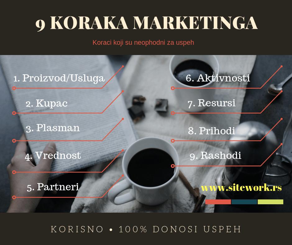9 korisnih koraka razvoja marketingom